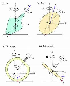 Choose The Correct Free Body Diagram For The Case When The