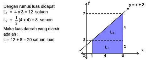 pengertian integral tentu materi lengkap matematika sma