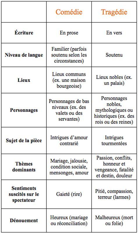 Fiche de français Comédie et tragédie Brevet des