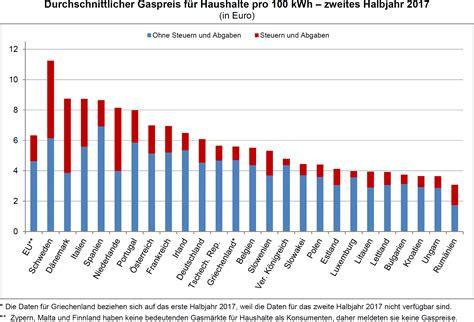Pro Kubikmeter by Strom Und Gaspreise 2017 In Der Eu Nahezu Stabil
