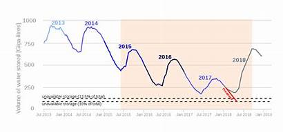 Cape Town Water Graph Africa Crisis Svg