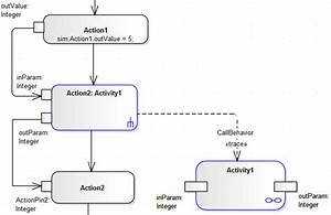 Activity Return Value Simulation