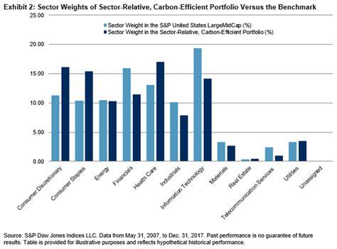 Carbonefficient Portfolio Construction Part 2 Sector