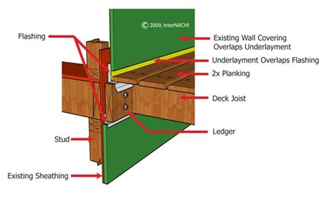 porch deck ledger to buildings how to replace deck ledger
