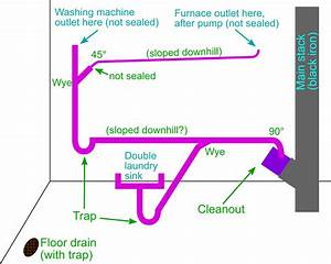 Drain Waste Vent - Sewer Smell In Basement