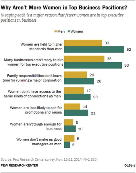 arent  women  top business positions pew