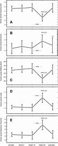 Changes In M  Erector Spinae Frequency  A   Decrement  B   Stiffness