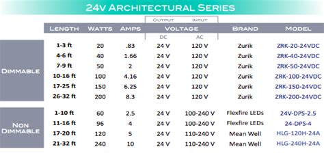 Led Strip Light Power Supply Charts