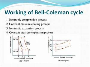 Air Refrigeration System By Bell Coleman Cycle And Vortex Tube
