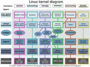Linux Kernel Diagram   Very Technical Stuff For Future