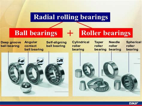 1.1 Bearing Types And Appl. Guidelines