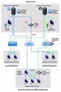 Vmware Mirage And Microsoft Sccm Working Side By Side