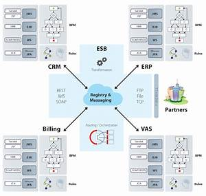 Jboss Enterprise Soa Platform  U2013 Tridens