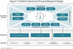 Case study: Telefónica progresses massive business ...