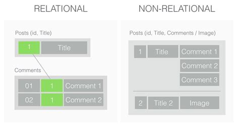 relational   relational databases michal bialecki blog