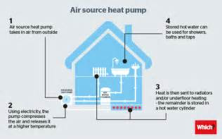 Pictures of Air Source Heat Pump Schematic