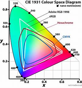 Color Space For Human Eyes  Cmyk And Rgb