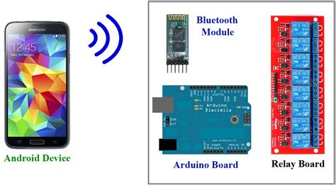 Android Arduino Control Bluetooth Smart Home