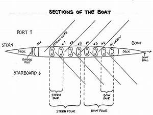 The Details Of The Rowing Shell Explained  As Some Of You