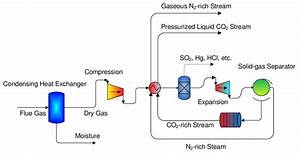 Simple Schematic Diagram Of The Cryogenic Carbon Capture
