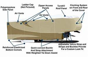 What Are The Dimensions Of Your Fifth Wheel Trailer