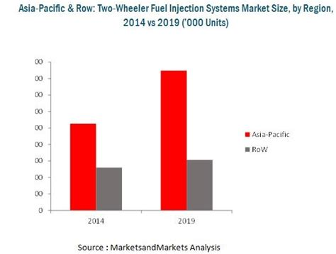 Two Wheeler Fuel Injection Systems Market By Technology