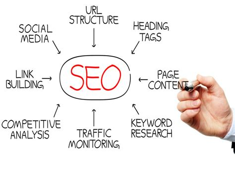 Seo Basics How Optimize Your Content For Search Engines