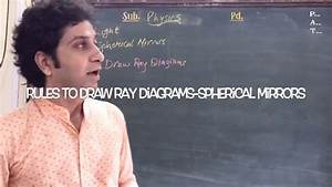 Rules To Draw Ray Diagrams- Spherical Mirrors