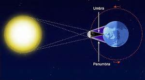 Solar eclipses: Everything you need to know - Science News ...