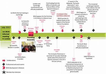 History Sruk Kingdom United Spanish Founding Timeline1