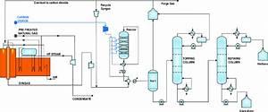 Process Flow Diagram Of Methanol Synthesis Loop Via