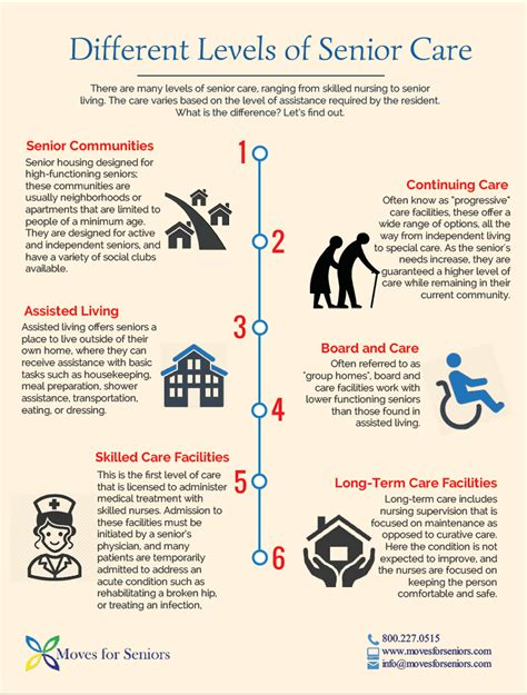 Different Levels Of by Different Levels Of Senior Care
