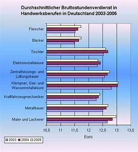 Volkseinkommen Berechnen : realeinkommen ~ Themetempest.com Abrechnung