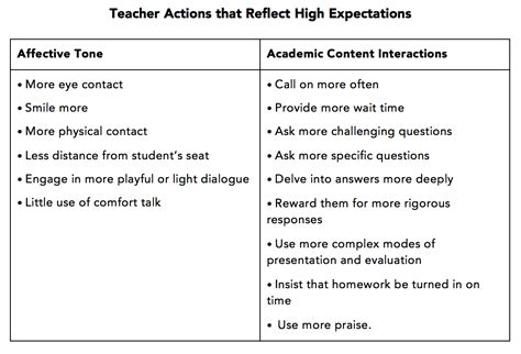 Do We Really Have High Expectations For All Students?