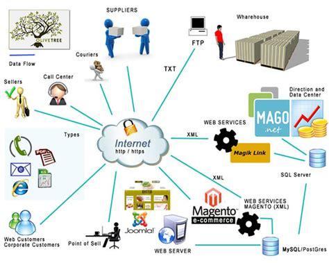 Africabit Business Innovation Technology