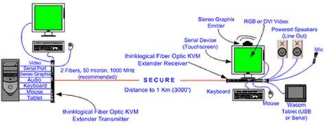 Vis Thinklogical Fiber Optic Kvm Extender