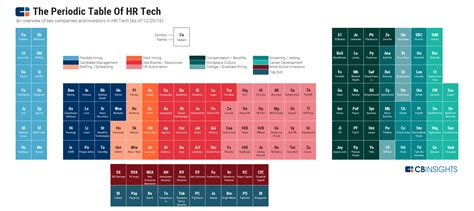 periodic table  hr tech   elements