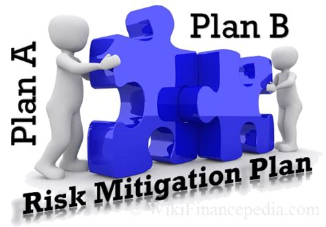 Risk And Mitigation Plan Template by Risk Mitigation Plan Strategies Techniques