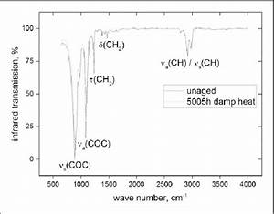 Infrared Spectrum Of Unaged And 5005 H Damp Heat Aged Pom