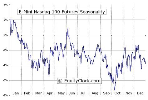 mini nasdaq  futures nq seasonal chart equity clock