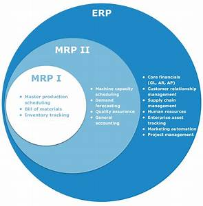 The Difference Between Mrp Vs Mrp Ii