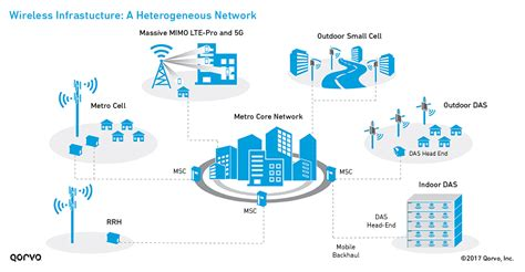 Sap Typical Hardware Diagram by A New Age Of Connectivity 5g Technology Evolution