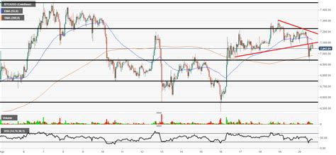 Use the flexible customization options and dozens of tools to help you understand where bitcoin prices are headed. Bitcoin Price Today - Bitcoin Price Prediction Btc Usd Attempts To Clear 11 800 Resistance As ...