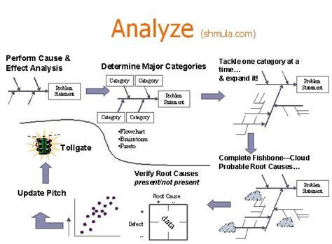 5 Why Dmaic Tools Dmaic Analyze Phase Six Sigma 6 Sigma Six Sigma