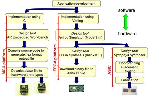 digital system design digital design for maryland smar