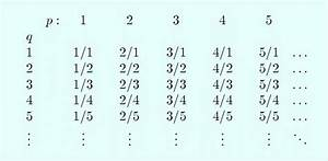 Examples of denumerable sets