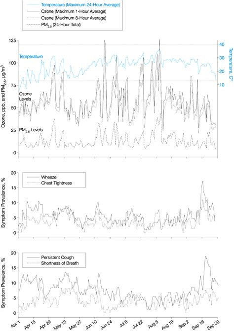 Association of Low-Level Ozone and Fine Particles With
