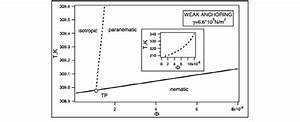 The      T  Phase Diagram Of A Homogeneous Mixture In The
