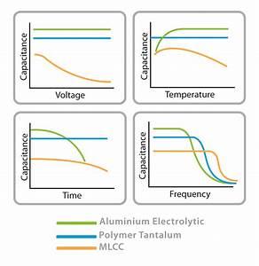 Electrolytic Capacitor Derating