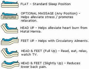 adjustable beds facts questions top rated electric beds With best bed position for lower back pain